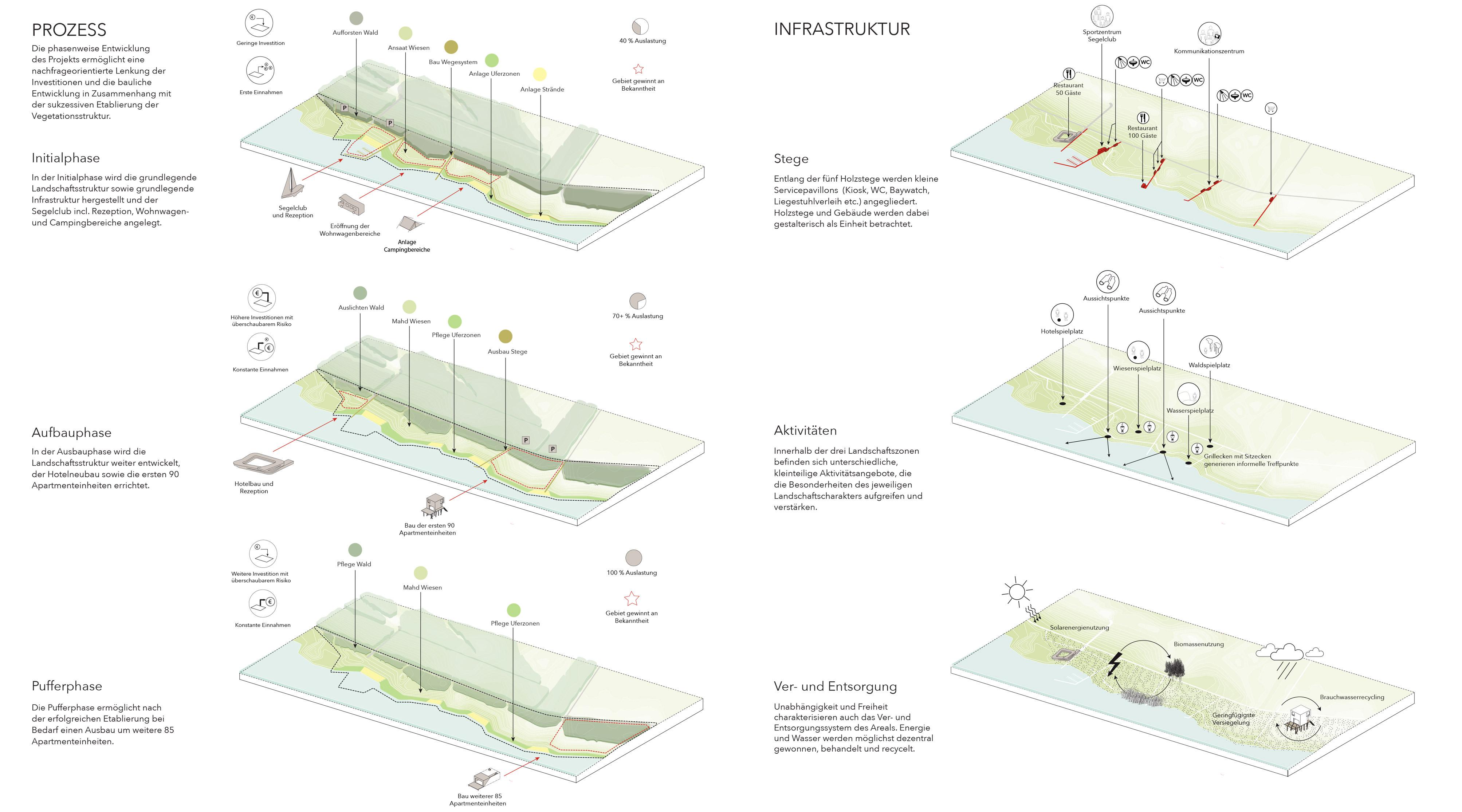 Zwenkauer See Nordufer Diagramme
