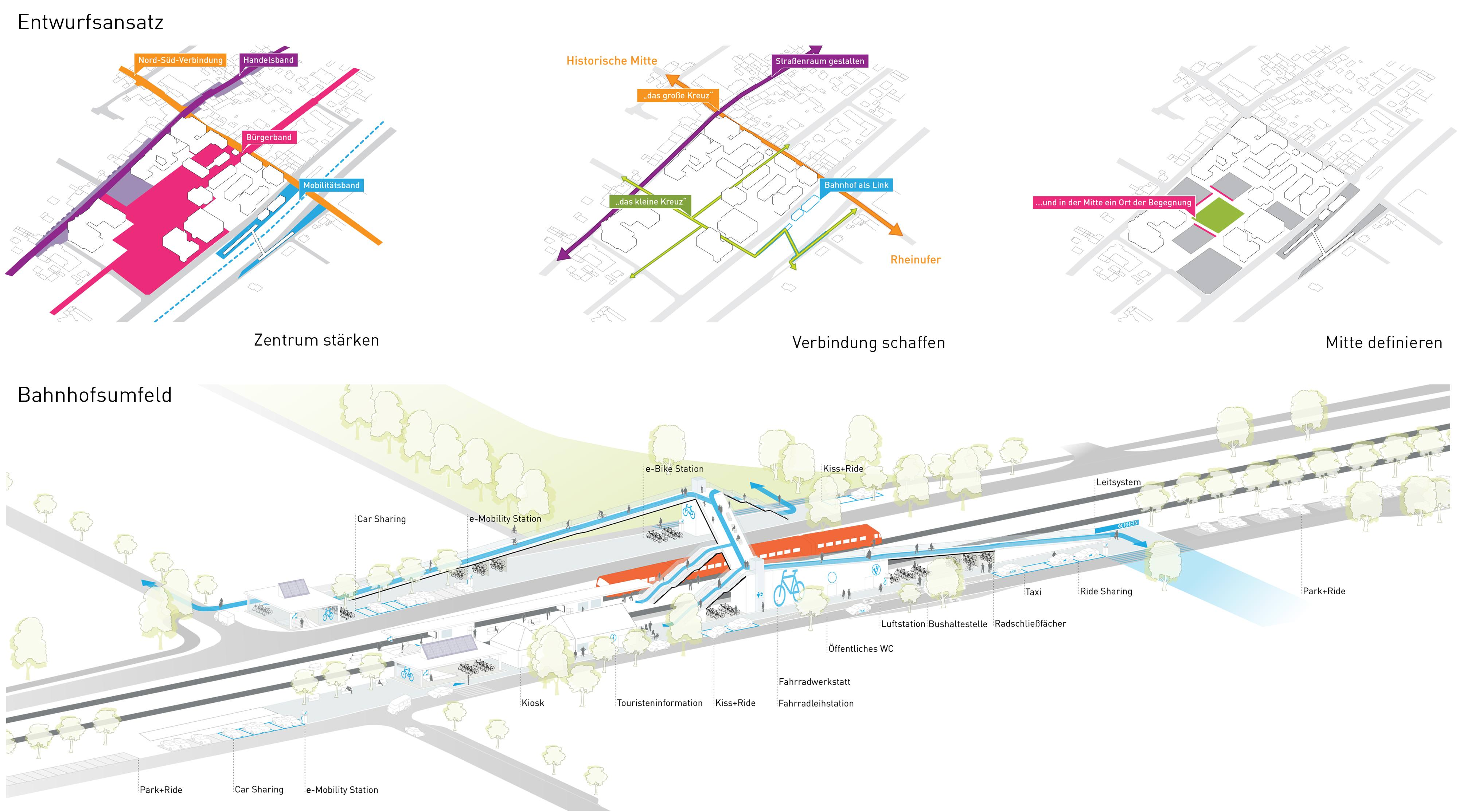 Grenzach Neue Mitte Mobilität Bahnhofsumfeld