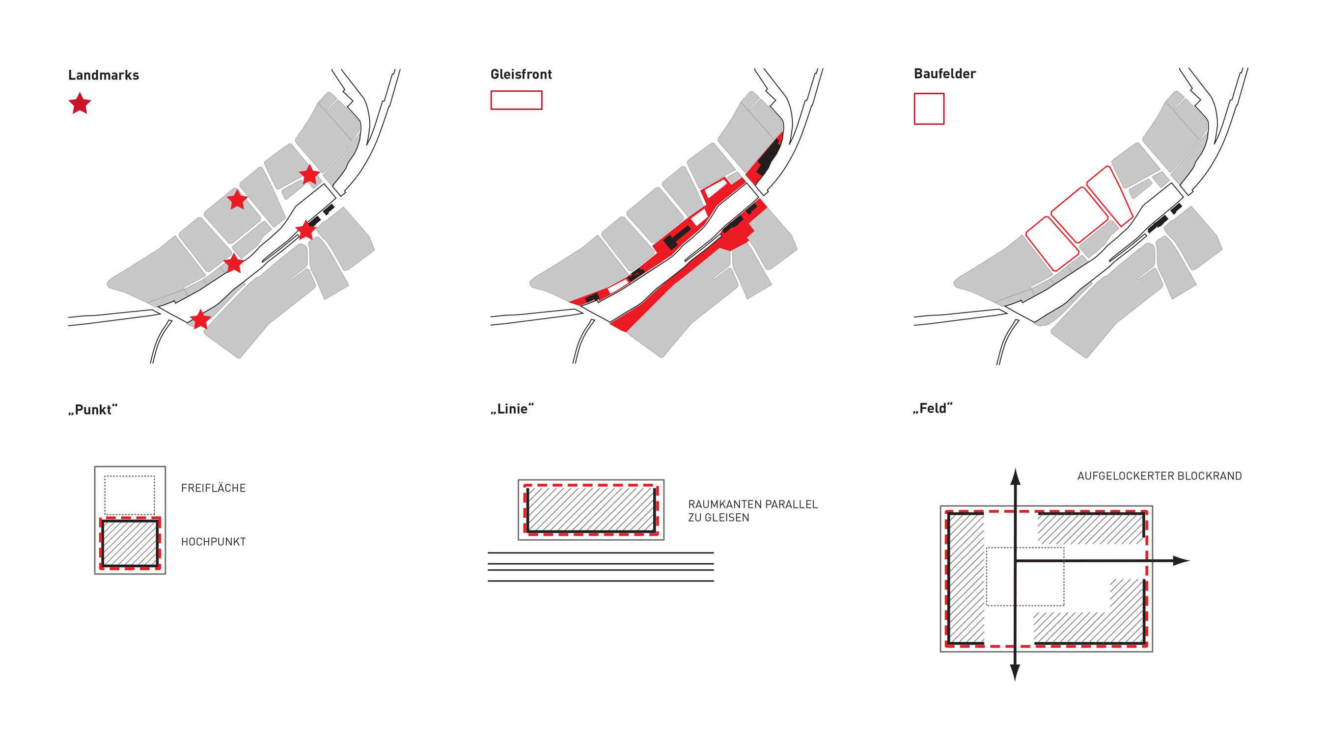 Langenthal  Diagramme