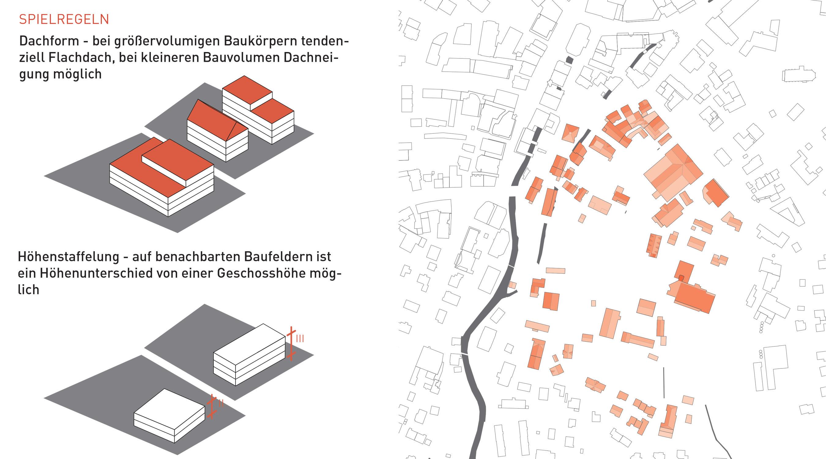 Markhallenareal Langenthal Dachformen