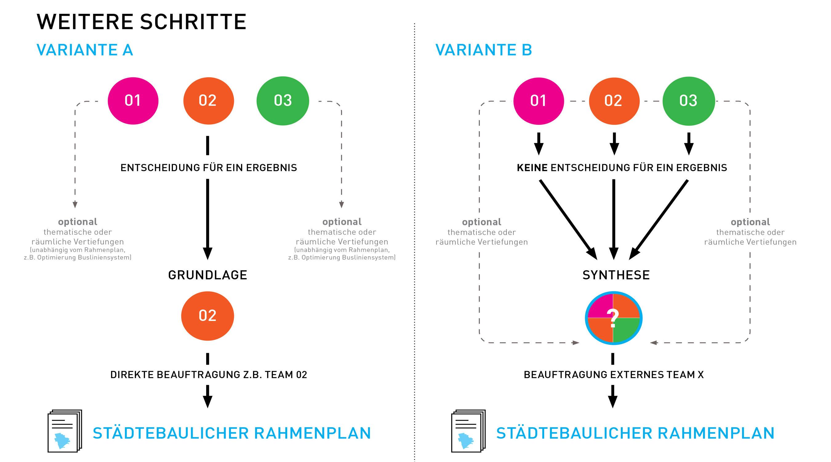 Rheinfelden Bauforum Empfehlung weiteres Vorgehen
