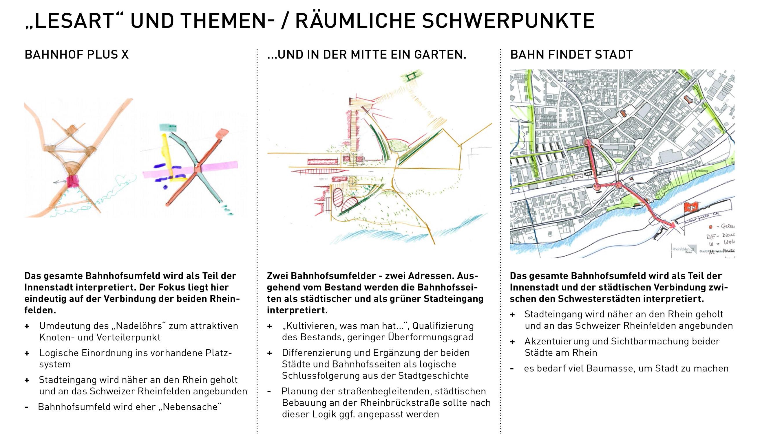 Rheinfelden Bauforum Auswertung