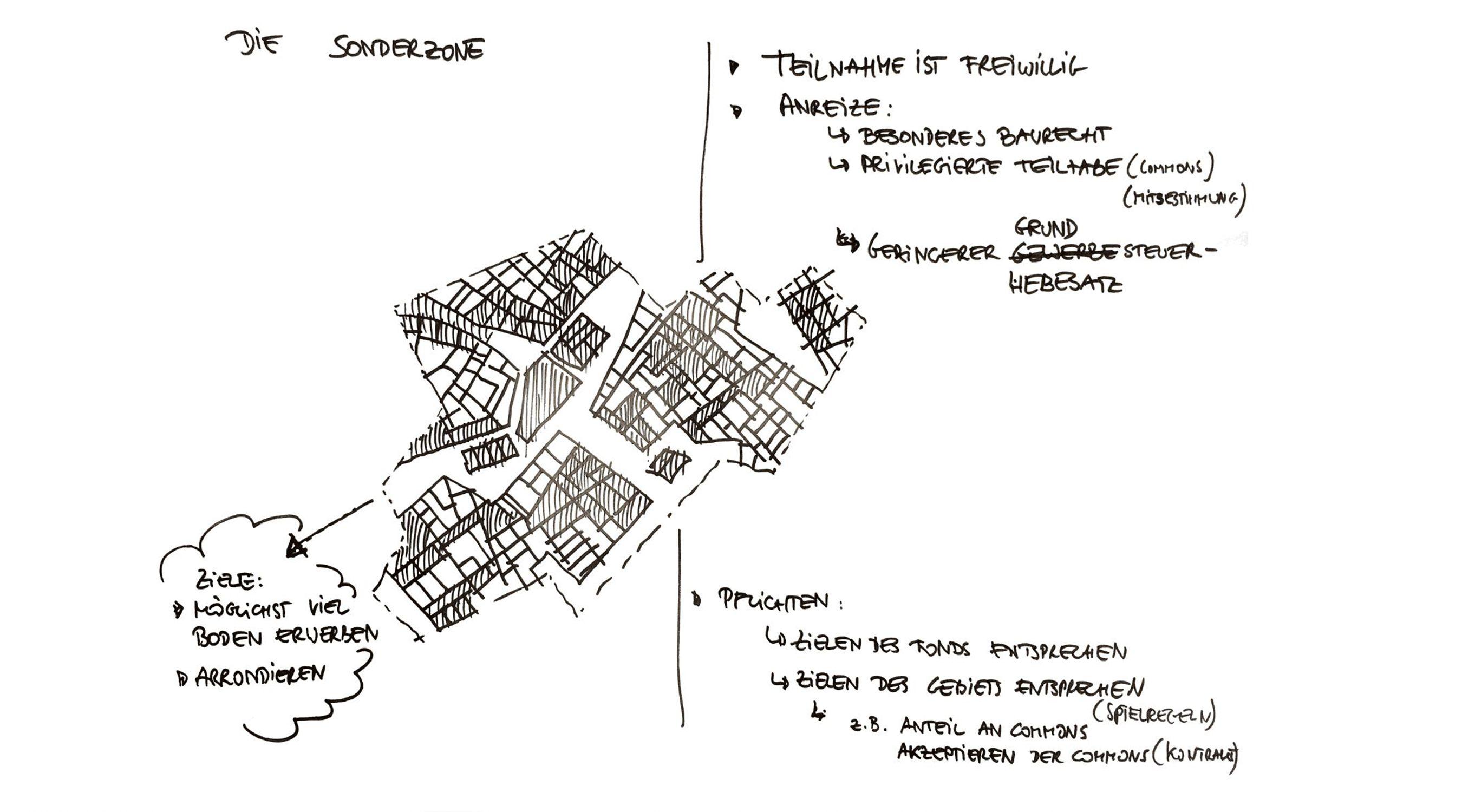 Zukunftslabor Gartenstadt 21 Zwischenstadt MetroGartenstadt Diagramm MetroGartenstadt Fond