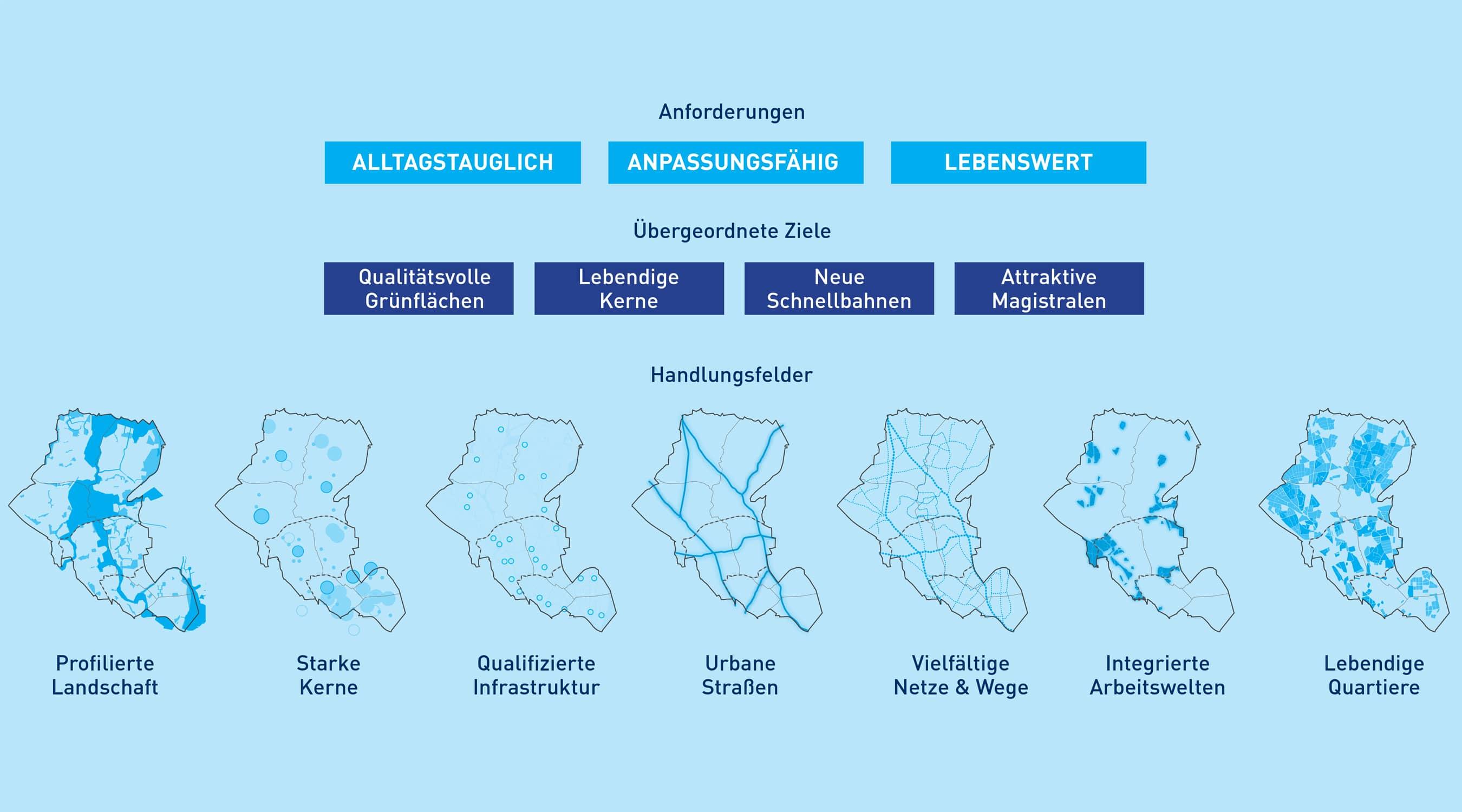 Hamburg Eimsbüttel 2040 Ziel und Handlungsfelder